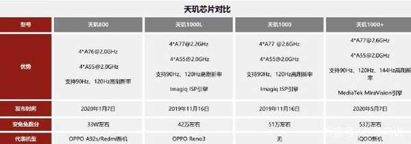天璣1000+處理器怎么樣?相當于驍龍多少?