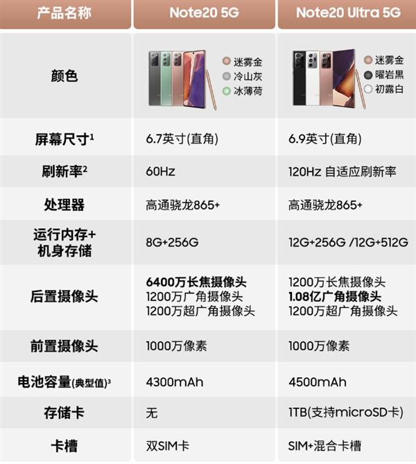 三星Note 20系列参数配置介绍,国行价格令人震惊!