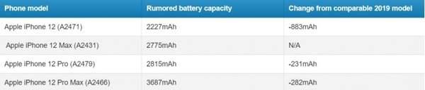 iPhone12续航能力曝光:电池缩减续航依然大涨