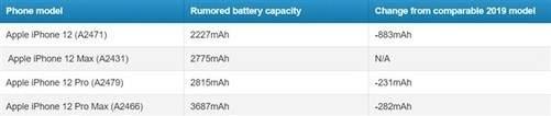 苹果iPhone12电池容量缩水近30%,续航却不降反增