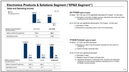 索尼:未来中端机是主打市场,高端机或是卖不动了
