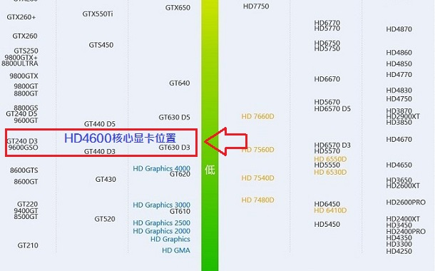 hd4600相当于什么显卡?跑分多少?