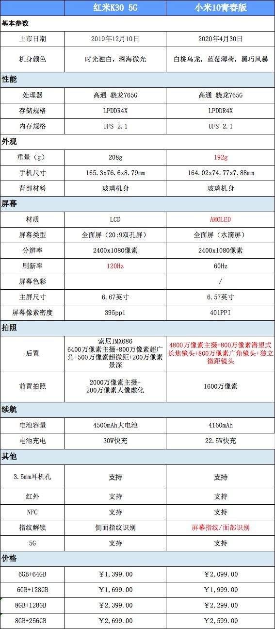 小米10青春版和红米k30哪个好?参数配置对比