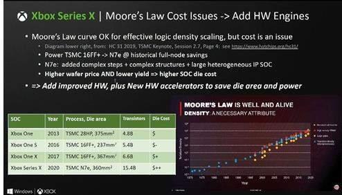 xbox series x价格曝光:再次上涨,或为最贵游戏主机