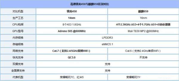 骁龙450处理器相当于麒麟多少?能满足日常使用吗?