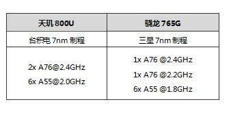天玑800U怎么样?跟骁龙765G比哪个好?