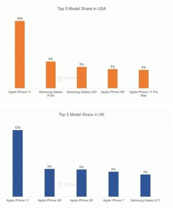 iPhone11成为国内最畅销机型,远远超过华为Mate30