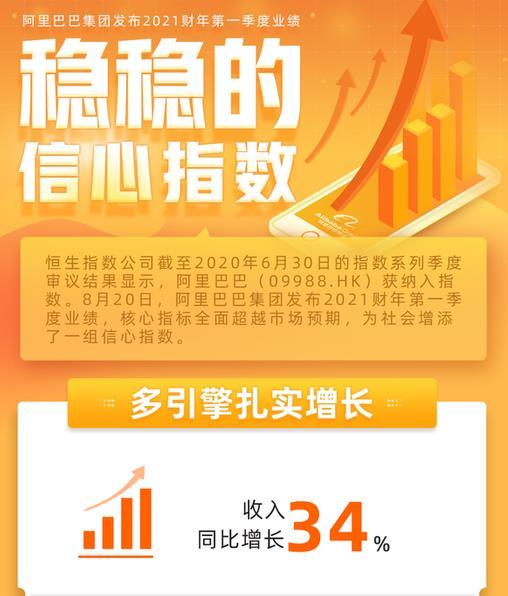 阿里巴巴第一季财报公布,利润同比增加85.72%