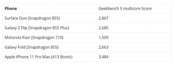微软Surface Duo跑分曝光:成绩比三星折叠机优秀