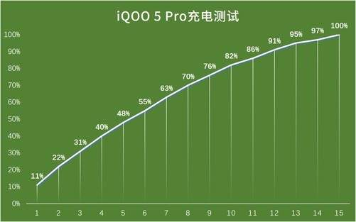 iQOO5Pro和小米10至尊版充电对比,谁的120W更强