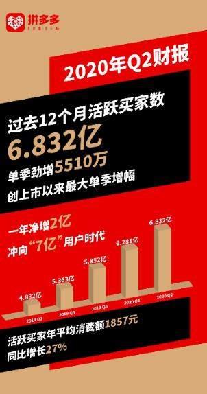 拼多多Q2财报公布:营收121.93亿,净亏损7724万