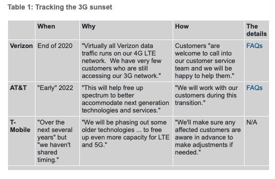 美国将全面关闭3G网络,这是怎么回事?