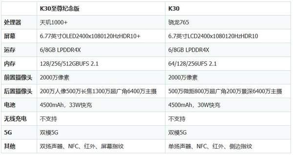 红米K30至尊纪念版和K30有什么区别?哪个更好?