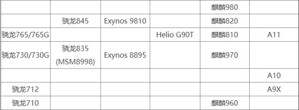 骁龙765g相当于什么处理器?和麒麟820哪个好?