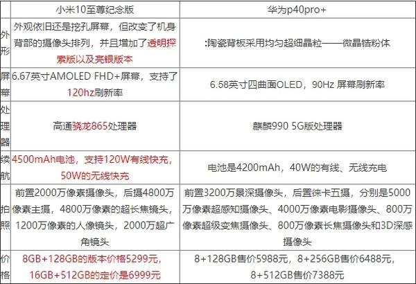 小米10至尊纪念版和华为p40pro+哪个好?参数配置对比