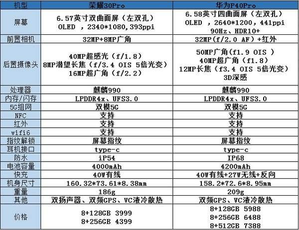 荣耀30pro和华为p40pro的区别在那里?配置参数对比怎么样?