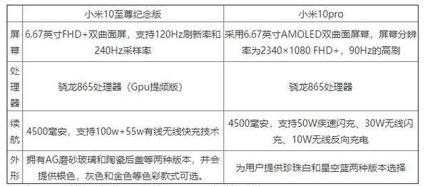 小米10至尊纪念版和小米10pro区别-参数对比