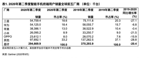 2020Q2全球智能手机销量排行榜:华为第二苹果第三