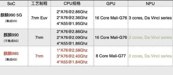 华为麒麟990和麒麟985哪个好?处理器相当于骁龙多少?