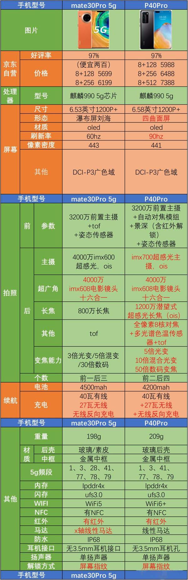 p40pro和mate30pro对比哪个好?参数配置详情介绍