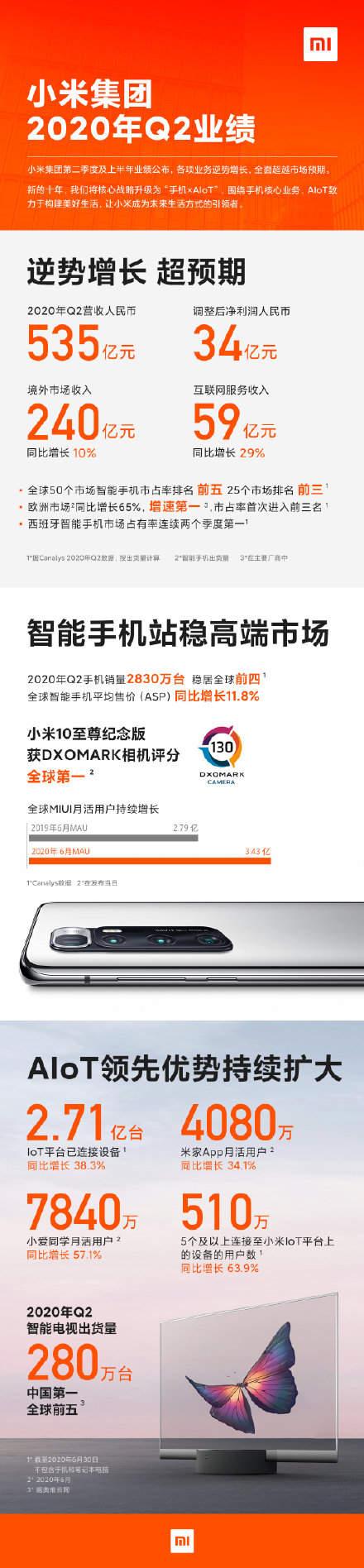 小米集团2020年Q2财报,手机第二季度销量2830万部!