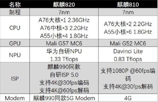 麒麟820参数跑分如何?麒麟820处理器配置怎么样?