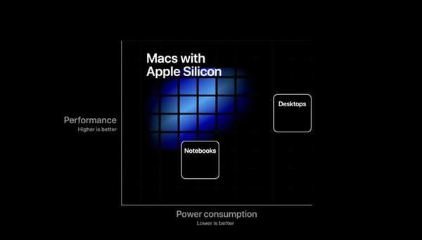 苹果明年使用自研显卡芯片,将采用台积电5nm打造