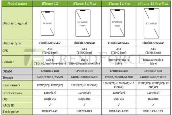 iPhone 12系列参数最全曝光:4款机型配置区别对比