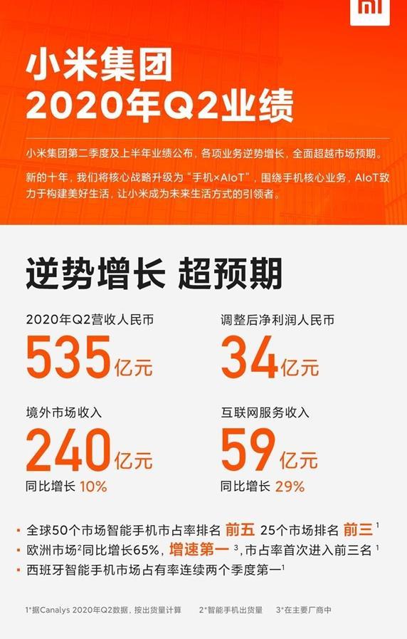 小米集团Q2财报公布,净利润达34亿元!