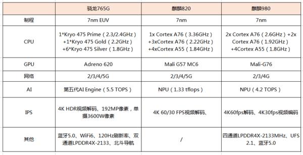 麒麟820和骁龙765g哪个好?处理器性能差距有多大?