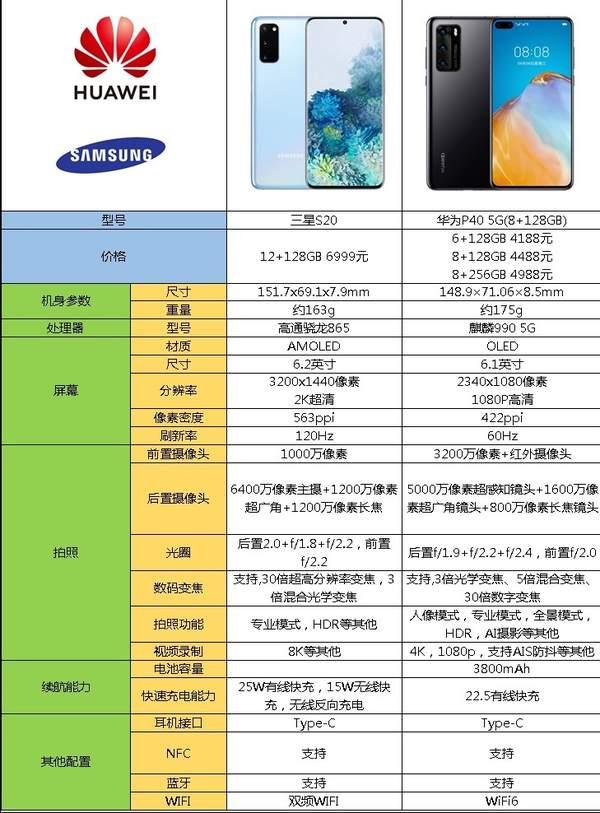 三星s20和华为p40哪个好?手机的参数对比怎么样?