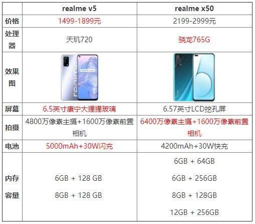 realmev5和realmex50谁的性价比更高?哪个更值得购买?