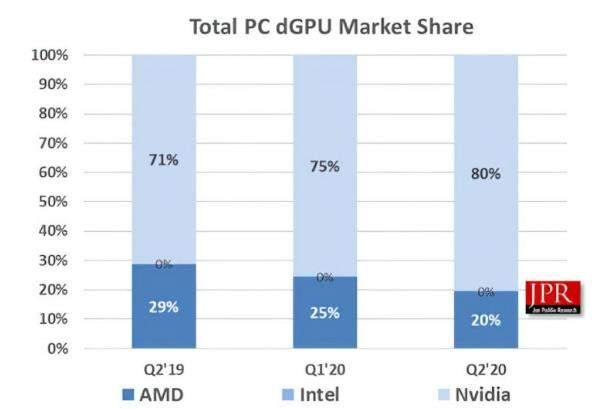JPR市场调查报告:英伟达PC独显市场份额占80%