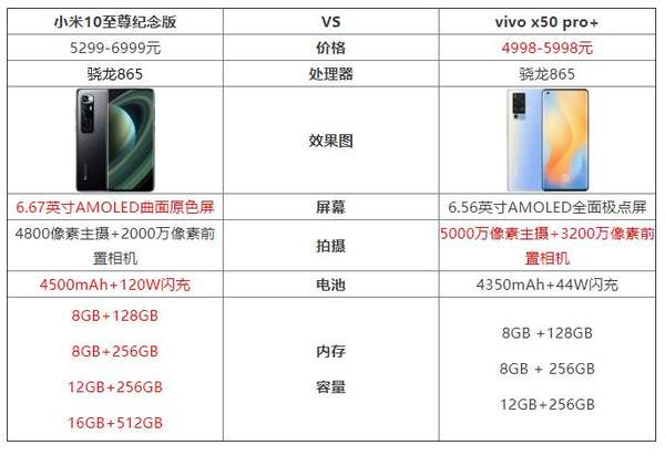 vivox50pro+和小米10至尊纪念版哪个好?怎么进行选择?