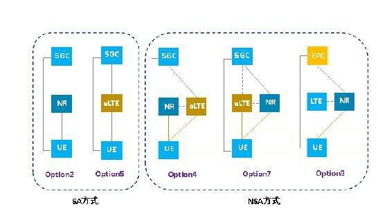 GSA:已有153款终端支持5G SA网络