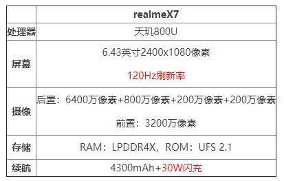 realmeX7参数配置详情,120HZ高刷屏+天玑800U处理器