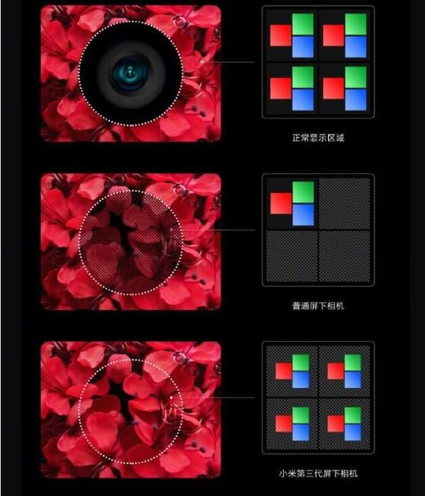 小米第三代屏下相机技术原理,小米屏下相机原理介绍