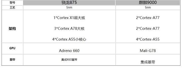 骁龙875和麒麟9000那个好?处理器怎么进行选择?