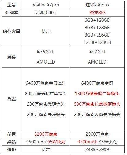 realmeX7pro和红米k30pro哪个好?参数配置对比