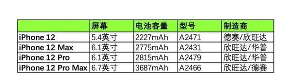 iPhone12电池曝光:2227mAh容量真的够吗?