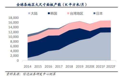 TCL斥资76亿收购三星在华重要公司股权,国产手机屏幕要起飞了!