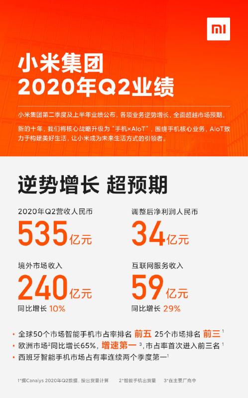 小米集团第二季度财报公布后,市值突破5600亿港元
