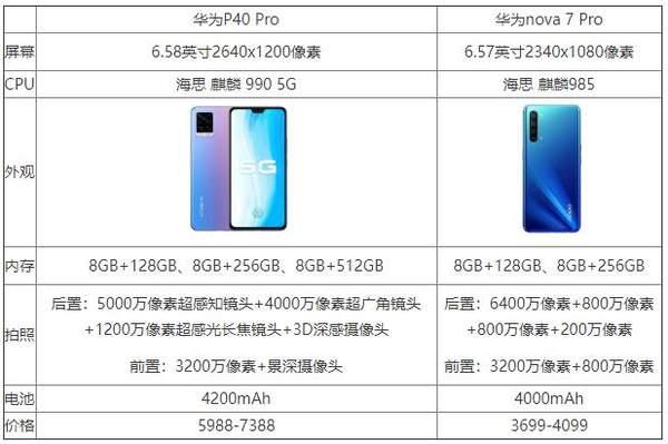 华为nova7pro和华为p40pro有什么区别?参数配置对比