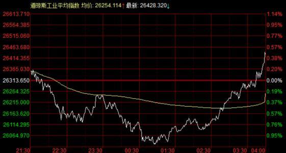 苹果股票暴涨 现重回世界第一