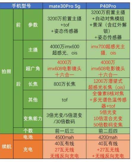 华为p40pro和华为mate30pro哪个好?参数配置价格对比