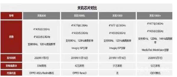 红米k30至尊纪念版处理器是多少?性能怎么样?
