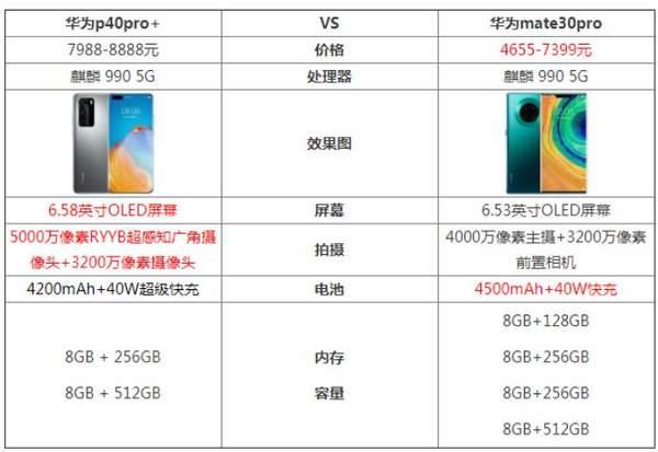 华为p40pro+和mate30pro哪个好?有什么区别?