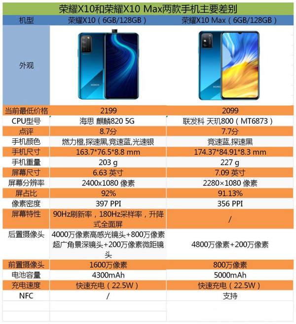 荣耀x10max和荣耀x10哪个更好?手机参数配置怎么样?