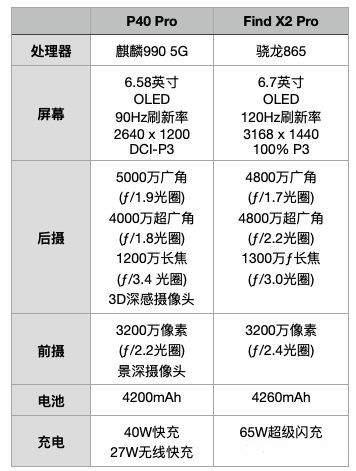 oppofindx2pro和华为p40pro哪个好?参数配置对比怎么样?