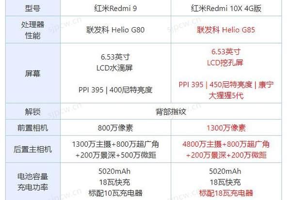 redmi10x和redmi9哪个好?参数配置对比